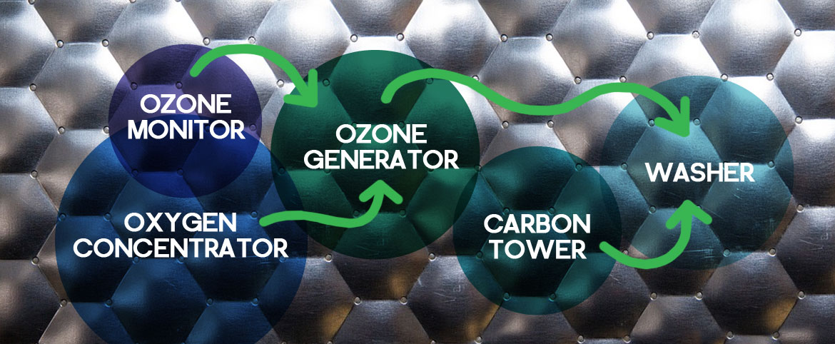 what does an ozone machine do