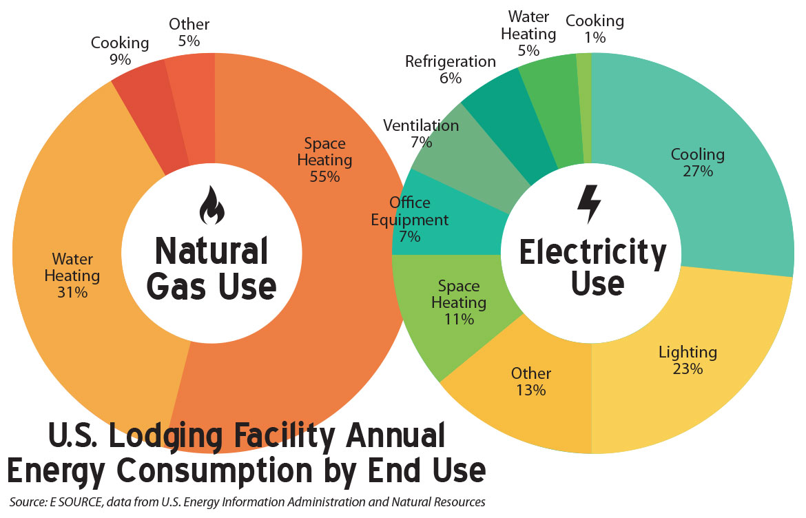 US Lodging Facility Annual Energy Consumption by End Use